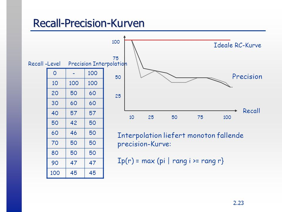 Recall-Precision-Kurven