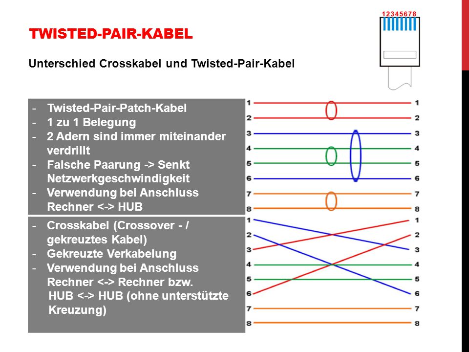 Twisted-Pair-Kabel Twisted-Pair-Patch-Kabel 1 zu 1 Belegung