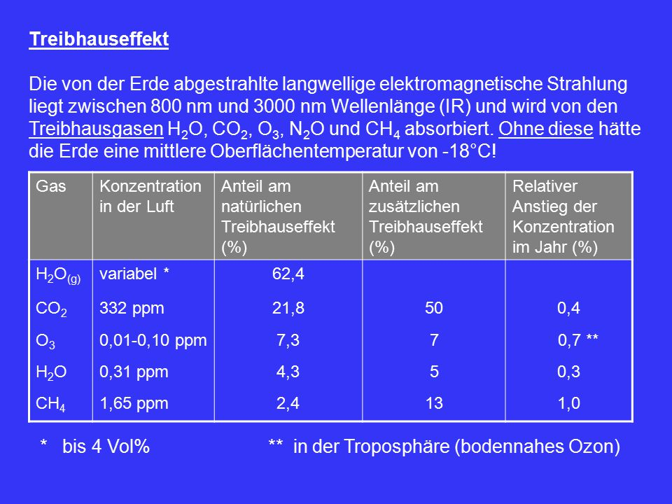 * bis 4 Vol% ** in der Troposphäre (bodennahes Ozon)