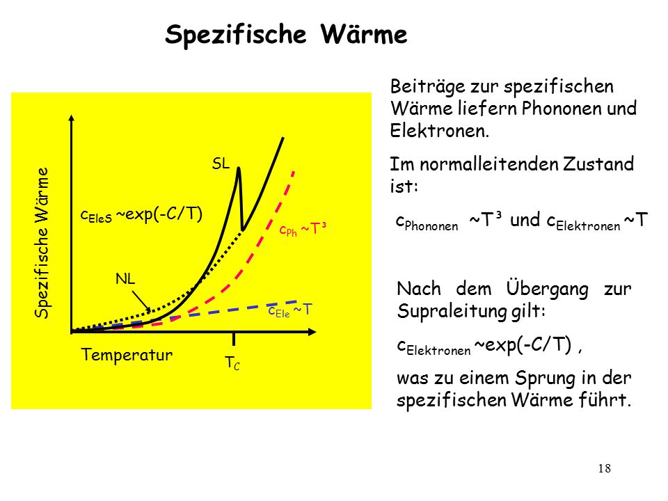 Spezifische Wärme Beiträge zur spezifischen Wärme liefern Phononen und Elektronen. Im normalleitenden Zustand ist: