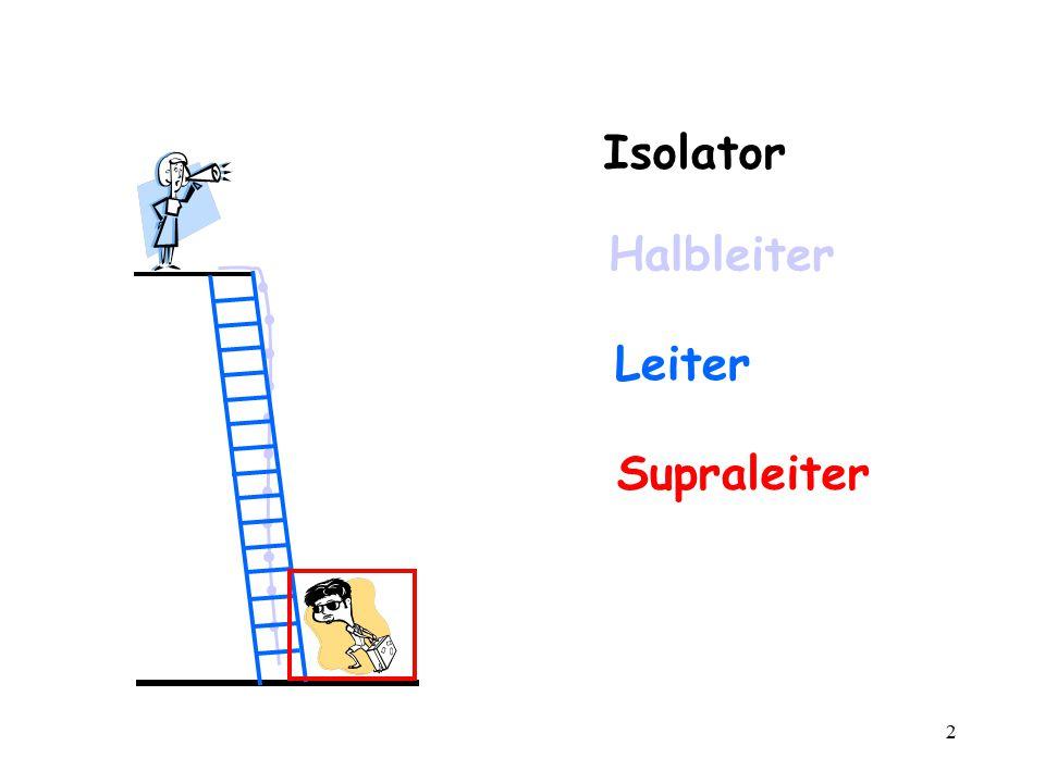 Isolator Halbleiter Leiter Supraleiter