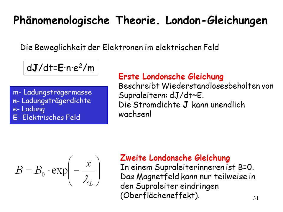Phänomenologische Theorie. London-Gleichungen
