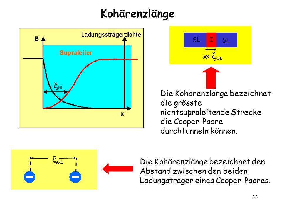 Kohärenzlänge I. SL. x< GL. Die Kohärenzlänge bezeichnet die grösste nichtsupraleitende Strecke die Cooper-Paare durchtunneln können.