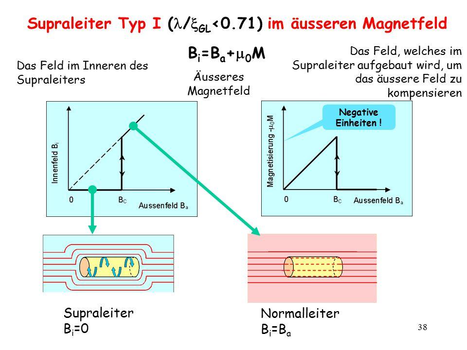 Supraleiter Typ I (/GL<0.71) im äusseren Magnetfeld