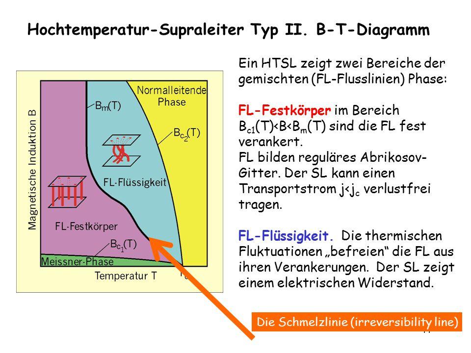 Hochtemperatur-Supraleiter Typ II. B-T-Diagramm