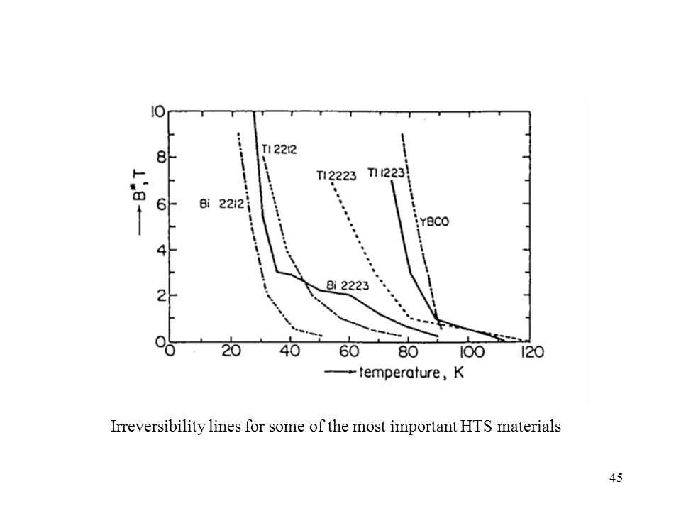 Irreversibility lines for some of the most important HTS materials