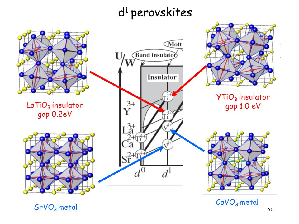 d1 perovskites YTiO3 insulator gap 1.0 eV LaTiO3 insulator gap 0.2eV
