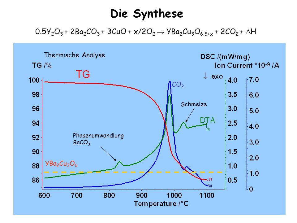 Die Synthese 0.5Y2O3 + 2Ba2CO3 + 3CuO + x/2O2  YBa2Cu3O6.5+x + 2CO2 + H. CO2. YBa2Cu3O6. Schmelze.