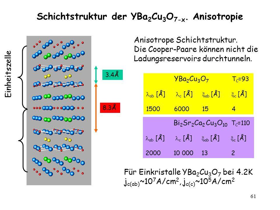 Schichtstruktur der YBa2Cu3O7-x. Anisotropie