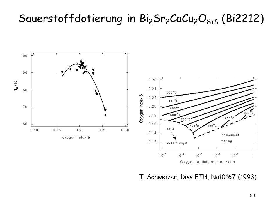 Sauerstoffdotierung in Bi2Sr2CaCu2O8+ (Bi2212)