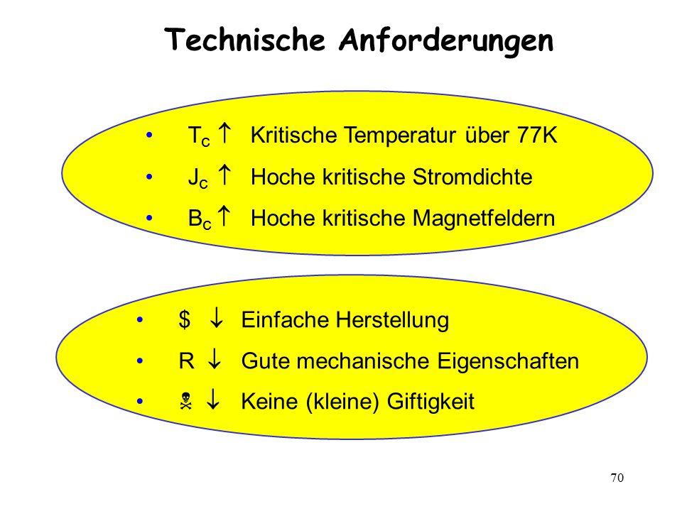 Technische Anforderungen