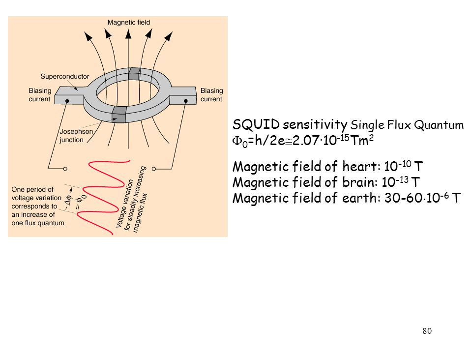 SQUID sensitivity Single Flux Quantum 0=h/2e2.07·10-15Tm2