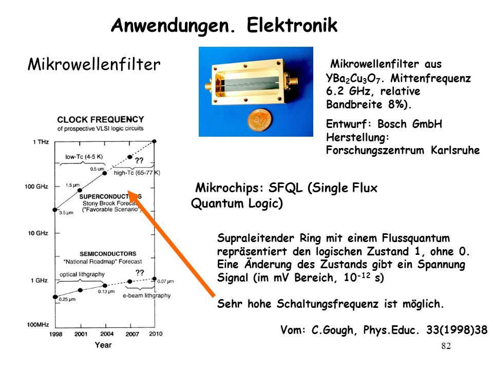 Anwendungen. Elektronik
