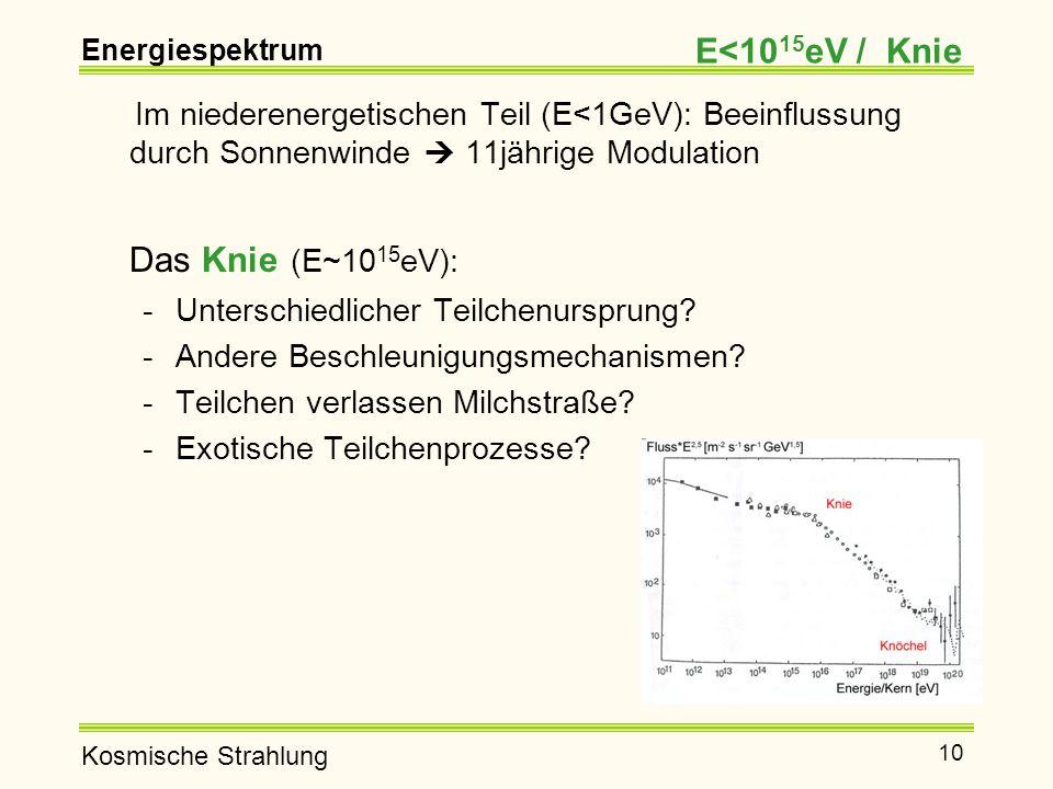 Energiespektrum E<1015eV / Knie. Im niederenergetischen Teil (E<1GeV): Beeinflussung durch Sonnenwinde  11jährige Modulation.