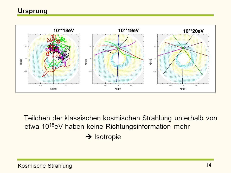 Ursprung Teilchen der klassischen kosmischen Strahlung unterhalb von etwa 1018eV haben keine Richtungsinformation mehr.