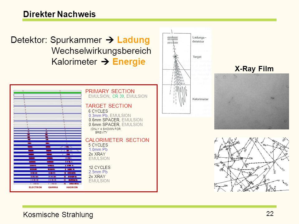 Detektor: Spurkammer  Ladung Wechselwirkungsbereich