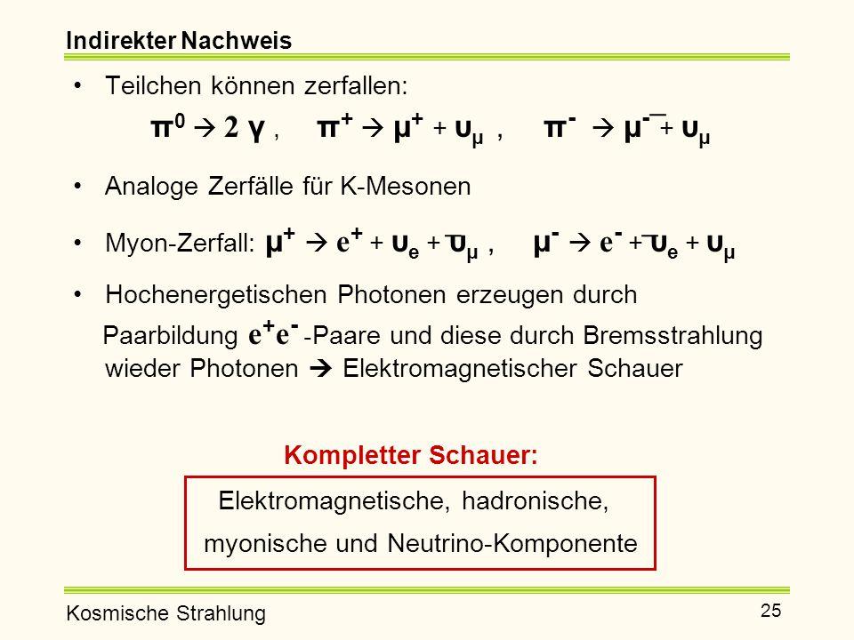 π0  2 γ , π+  μ+ + υμ , π-  μ- + υμ _ _ _