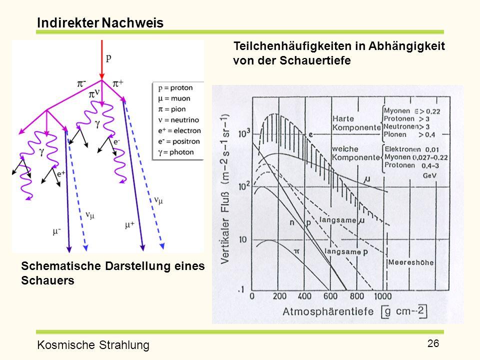 Indirekter Nachweis Teilchenhäufigkeiten in Abhängigkeit von der Schauertiefe.