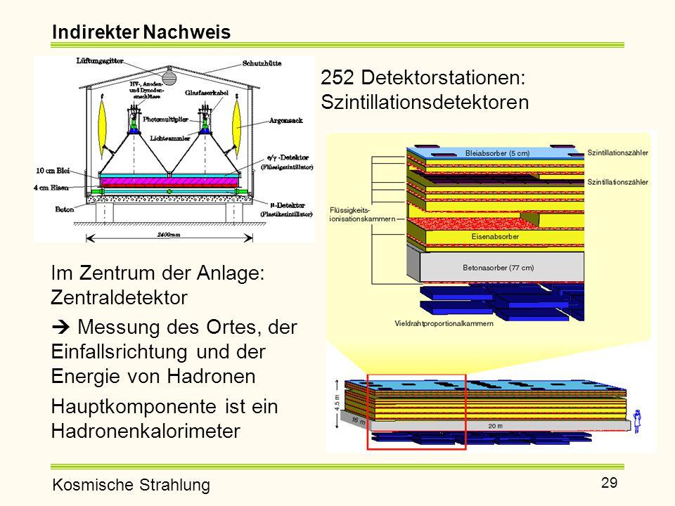 252 Detektorstationen: Szintillationsdetektoren