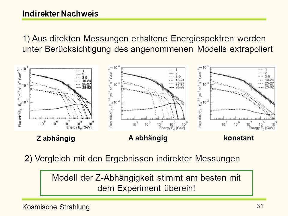 Modell der Z-Abhängigkeit stimmt am besten mit dem Experiment überein!