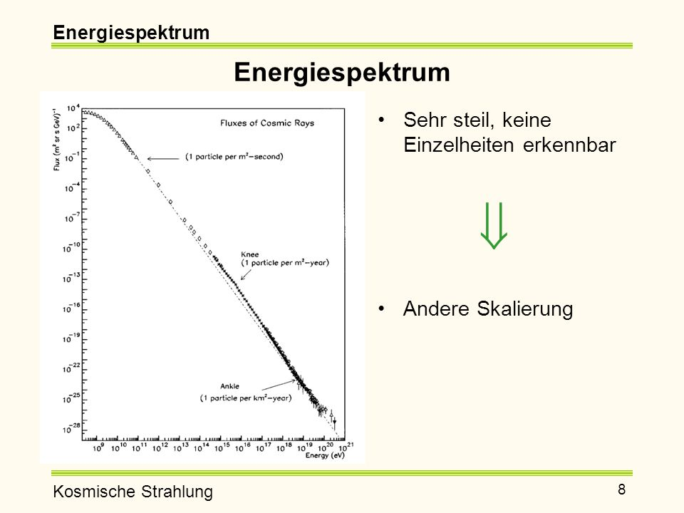 Energiespektrum Sehr steil, keine Einzelheiten erkennbar 