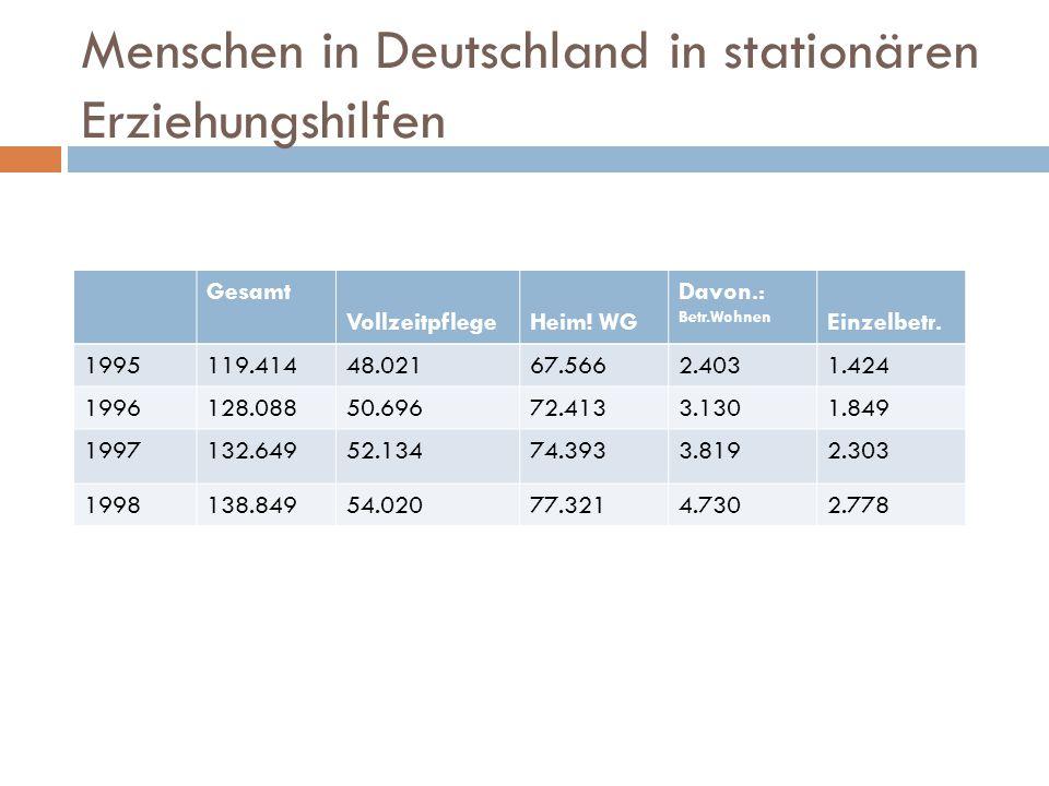 Menschen in Deutschland in stationären Erziehungshilfen