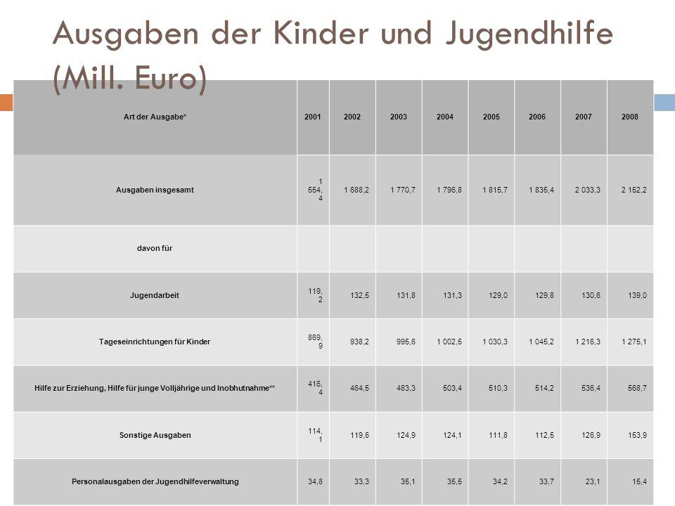Ausgaben der Kinder und Jugendhilfe (Mill. Euro)