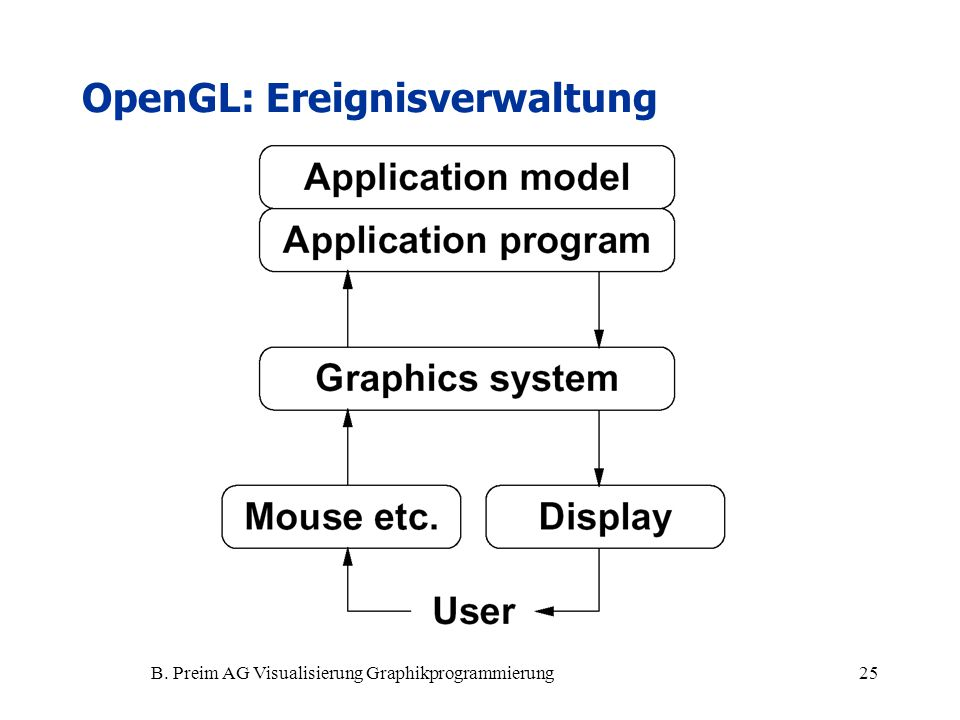 OpenGL: Ereignisverwaltung