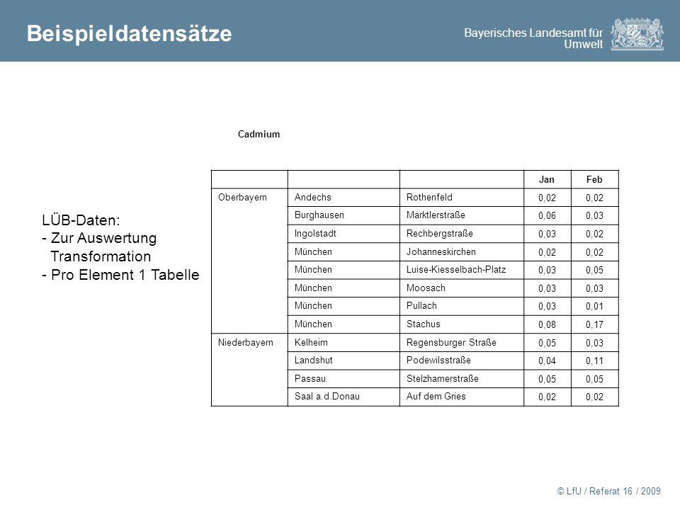Beispieldatensätze LÜB-Daten: - Zur Auswertung Transformation