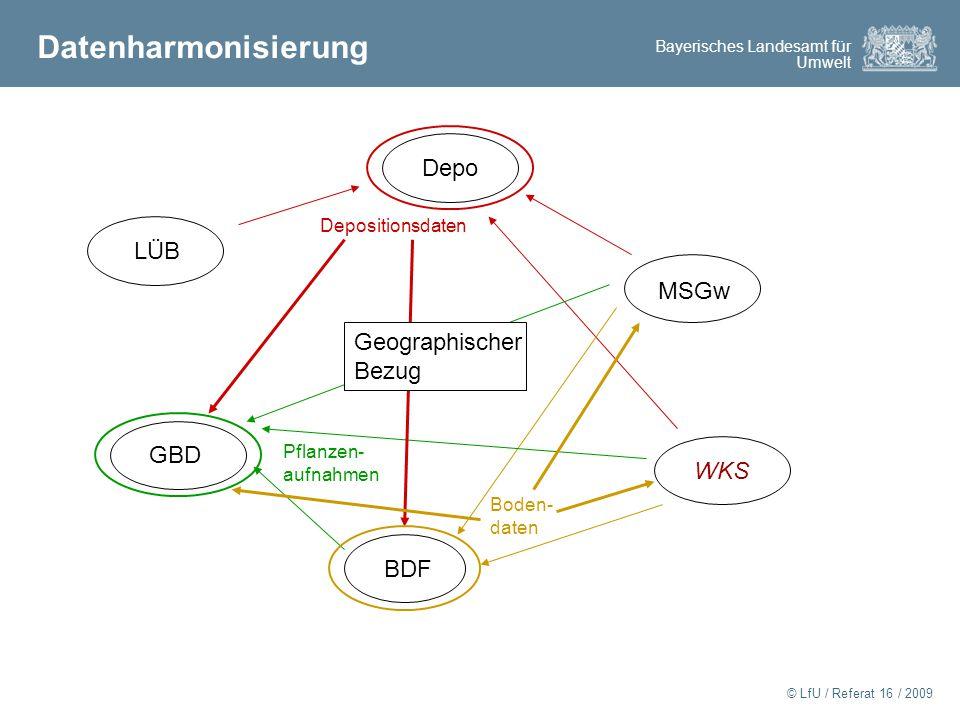 Datenharmonisierung Depo LÜB MSGw Geographischer Bezug GBD WKS BDF