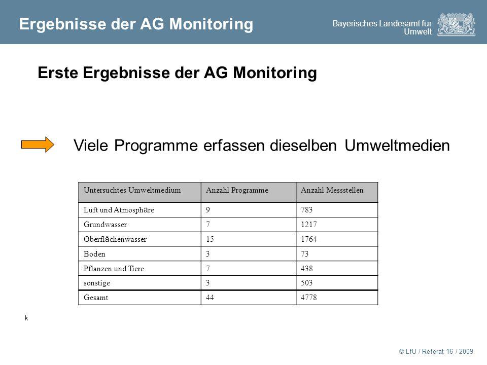 Ergebnisse der AG Monitoring