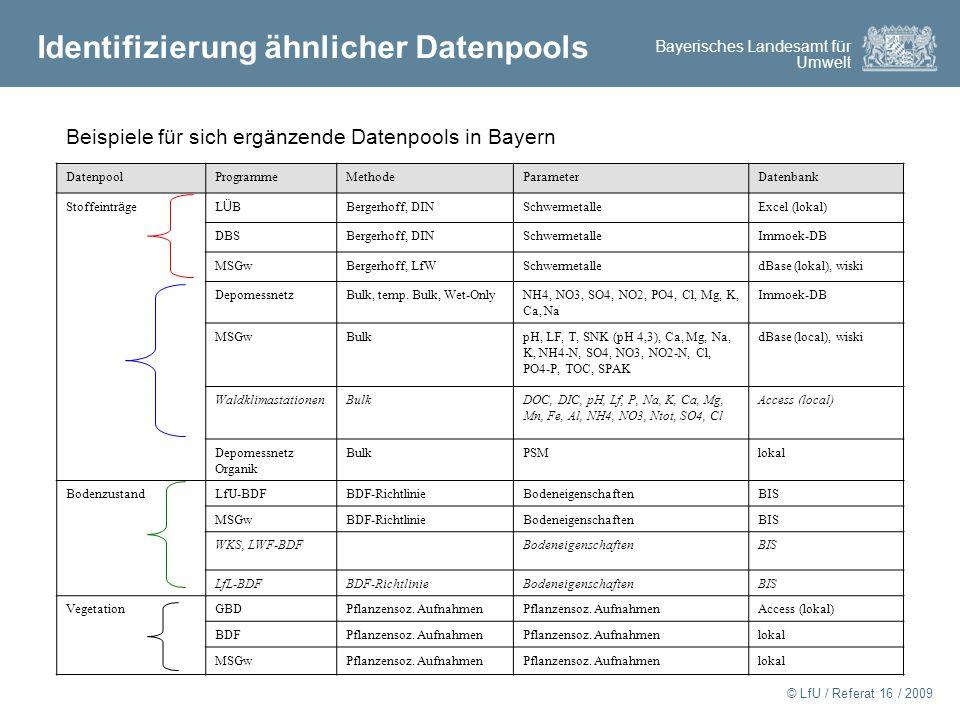 Identifizierung ähnlicher Datenpools