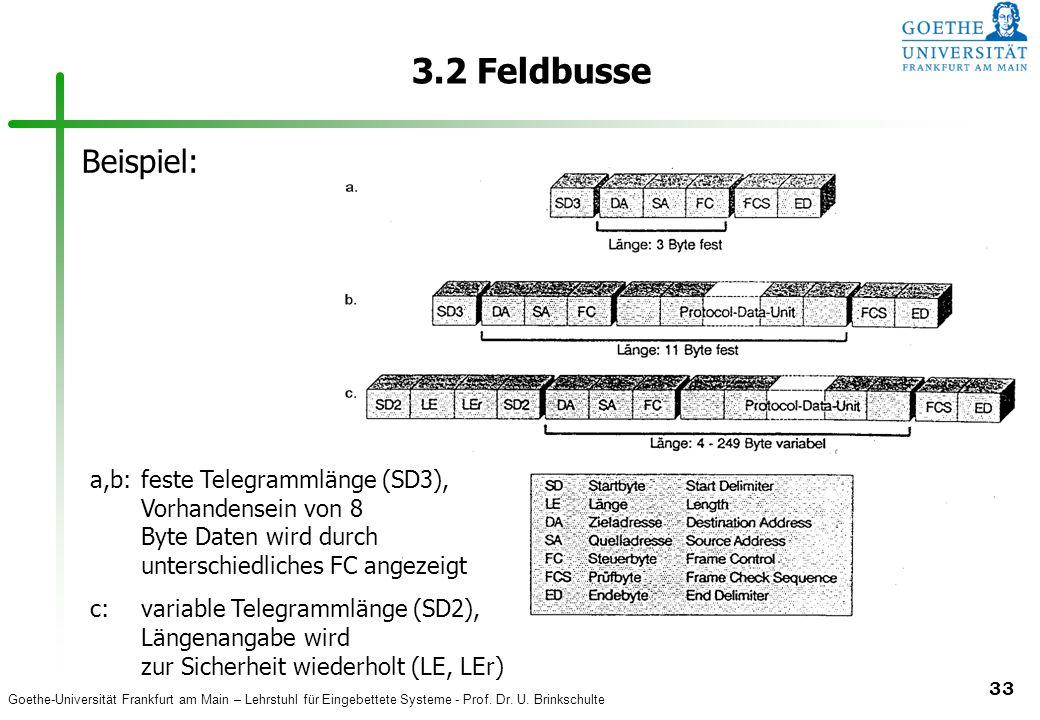 3.2 Feldbusse Beispiel: a,b: feste Telegrammlänge (SD3), Vorhandensein von 8 Byte Daten wird durch unterschiedliches FC angezeigt.