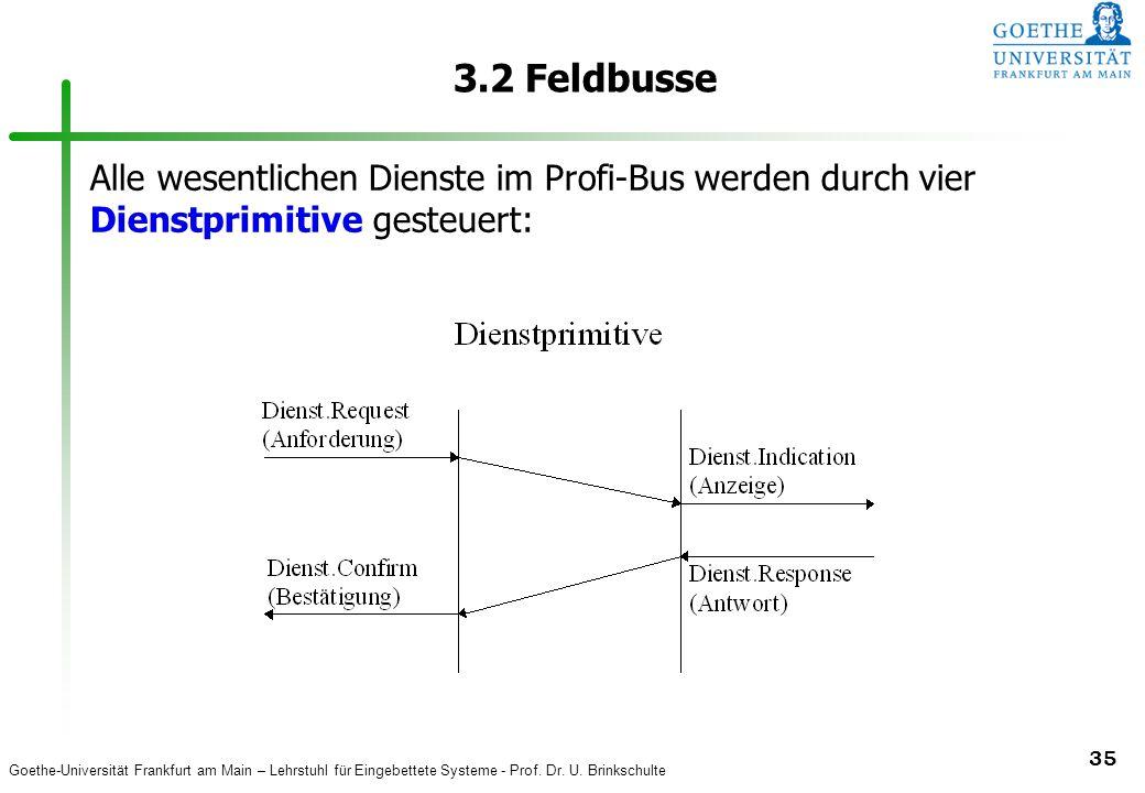 3.2 Feldbusse Alle wesentlichen Dienste im Profi-Bus werden durch vier Dienstprimitive gesteuert: