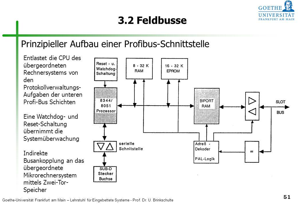 3.2 Feldbusse Prinzipieller Aufbau einer Profibus-Schnittstelle