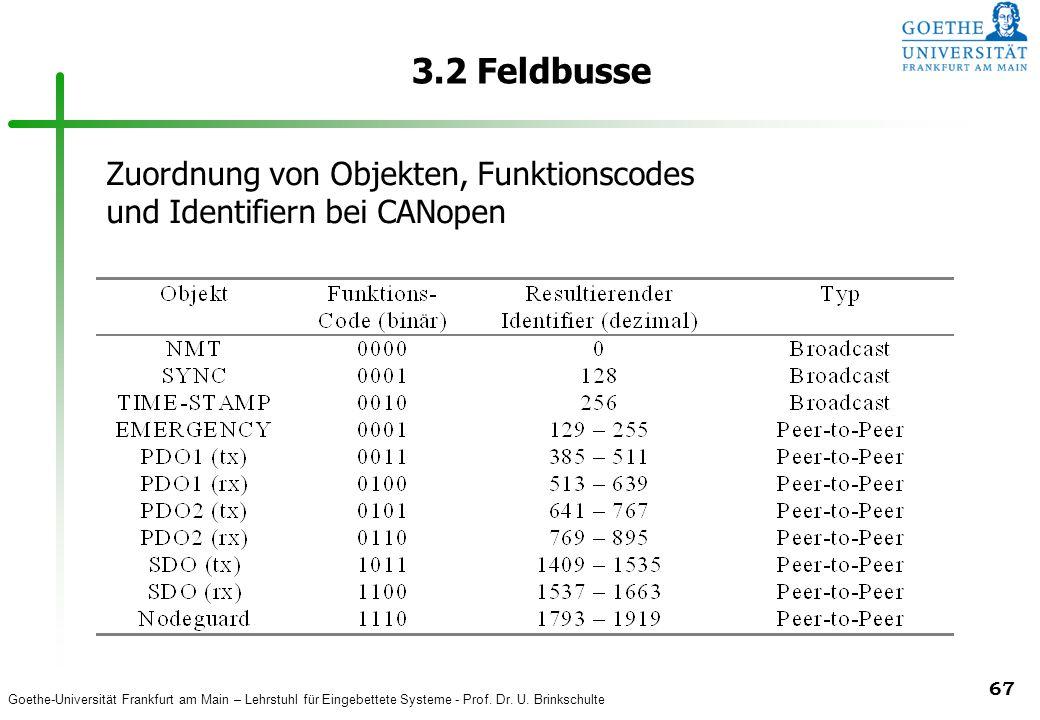 3.2 Feldbusse Zuordnung von Objekten, Funktionscodes und Identifiern bei CANopen