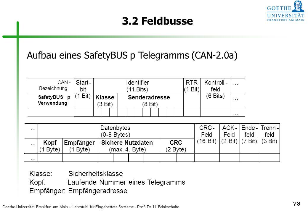 3.2 Feldbusse Aufbau eines SafetyBUS p Telegramms (CAN-2.0a)