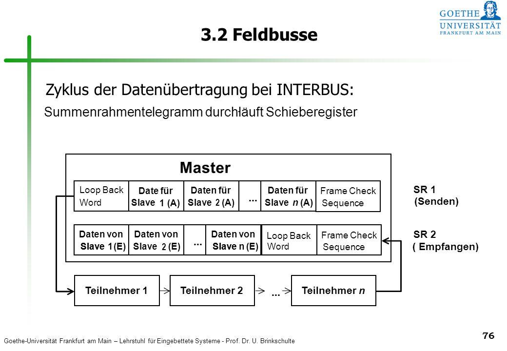 3.2 Feldbusse Master Zyklus der Datenübertragung bei INTERBUS: