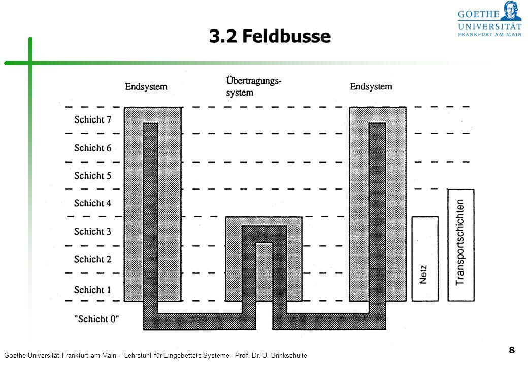 3.2 Feldbusse