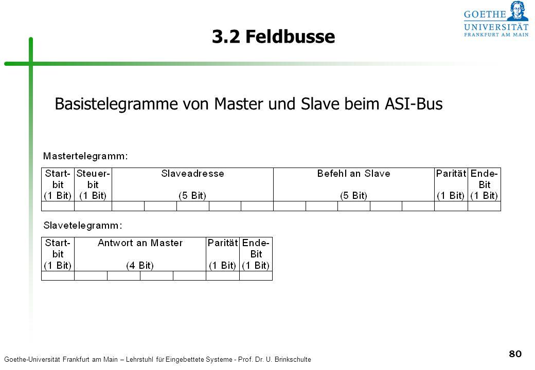 3.2 Feldbusse Basistelegramme von Master und Slave beim ASI-Bus
