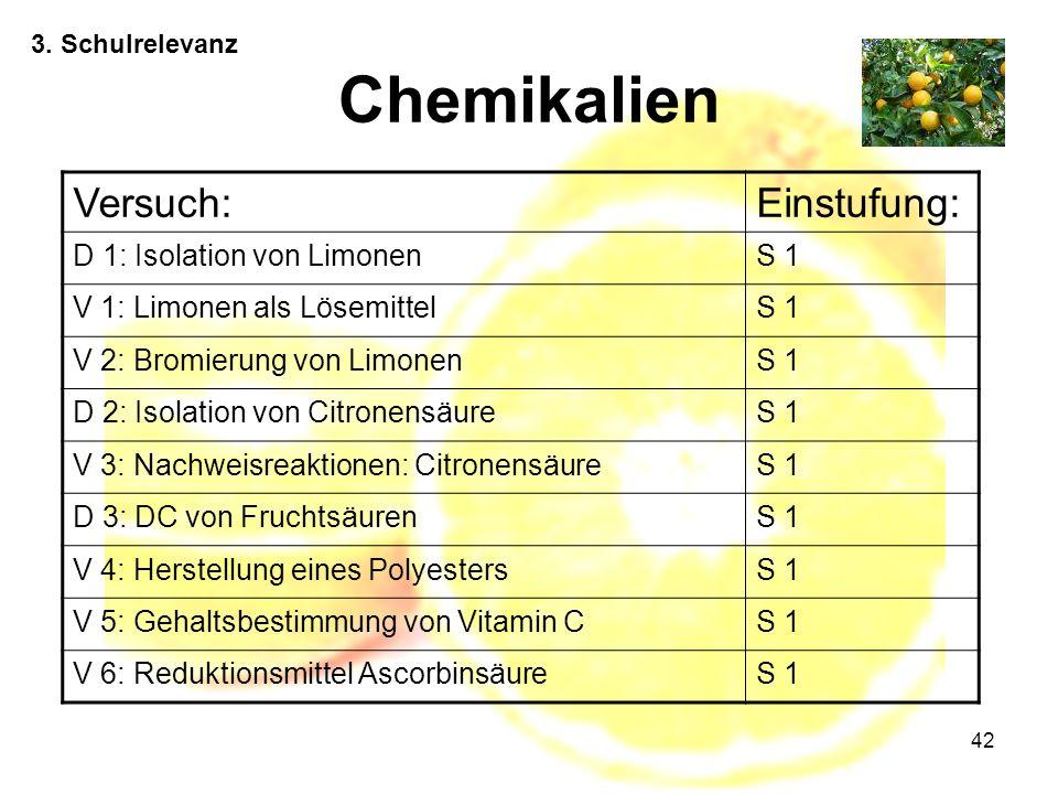 Chemikalien Versuch: Einstufung: D 1: Isolation von Limonen S 1