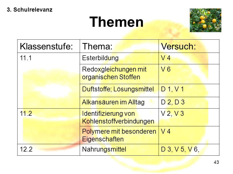 Themen Klassenstufe: Thema: Versuch: 11.1 Esterbildung V 4