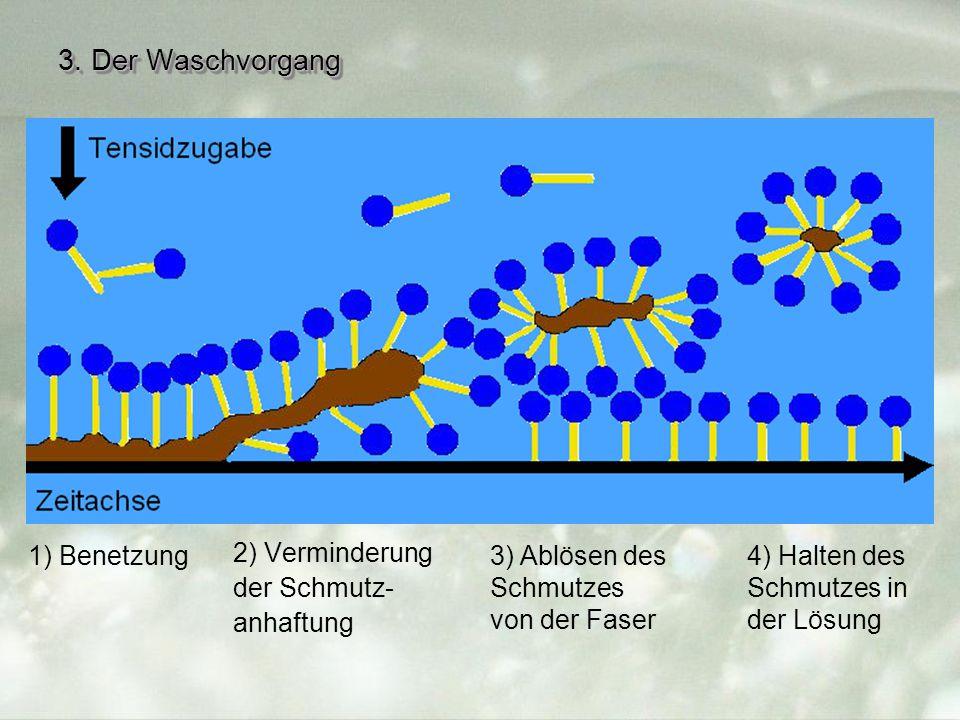 3. Der Waschvorgang 1) Benetzung 2) Verminderung der Schmutz-