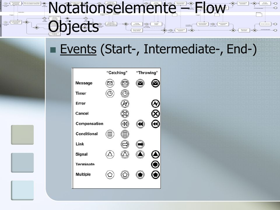 Notationselemente – Flow Objects