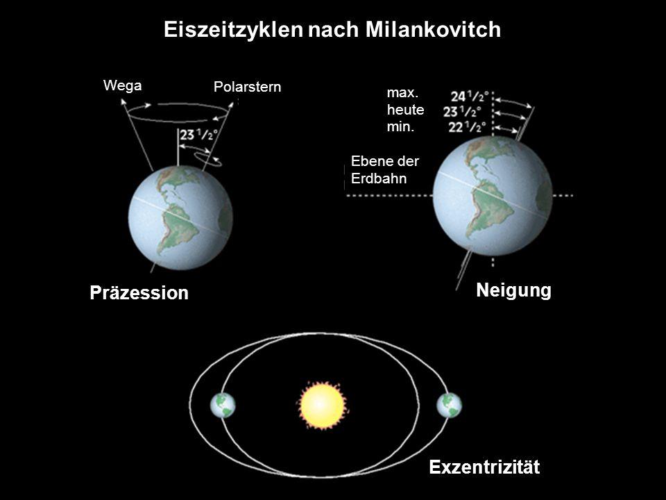 Eiszeitzyklen nach Milankovitch