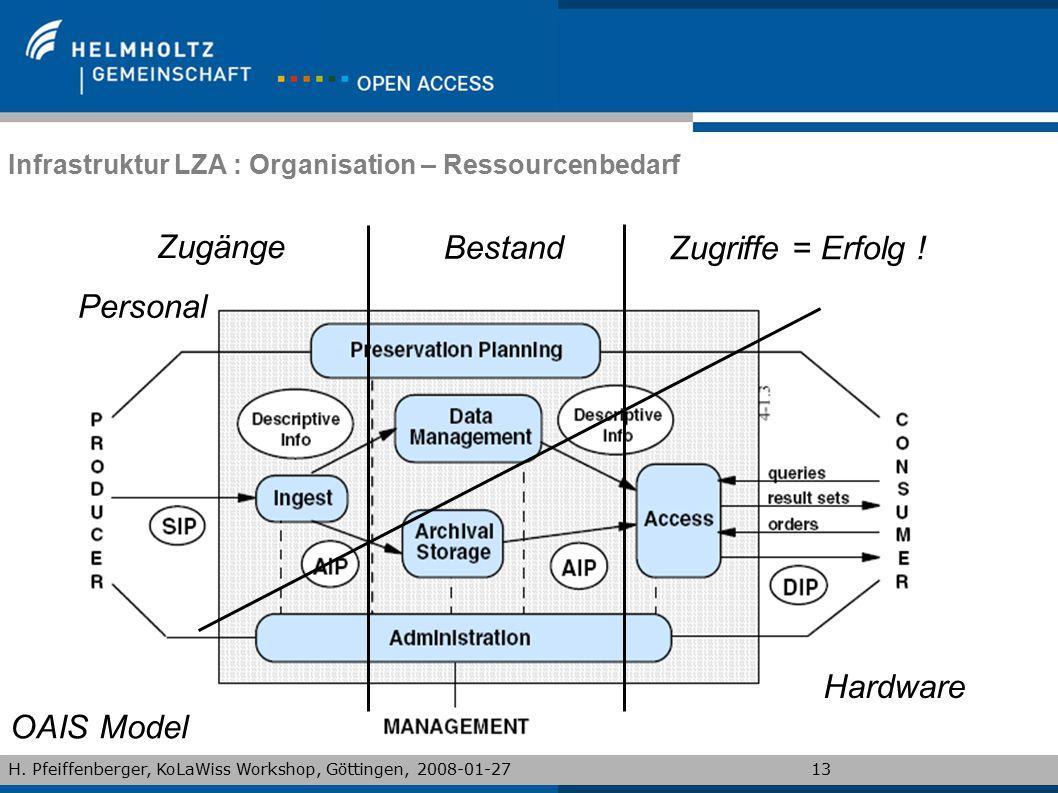 Infrastruktur LZA : Organisation – Ressourcenbedarf