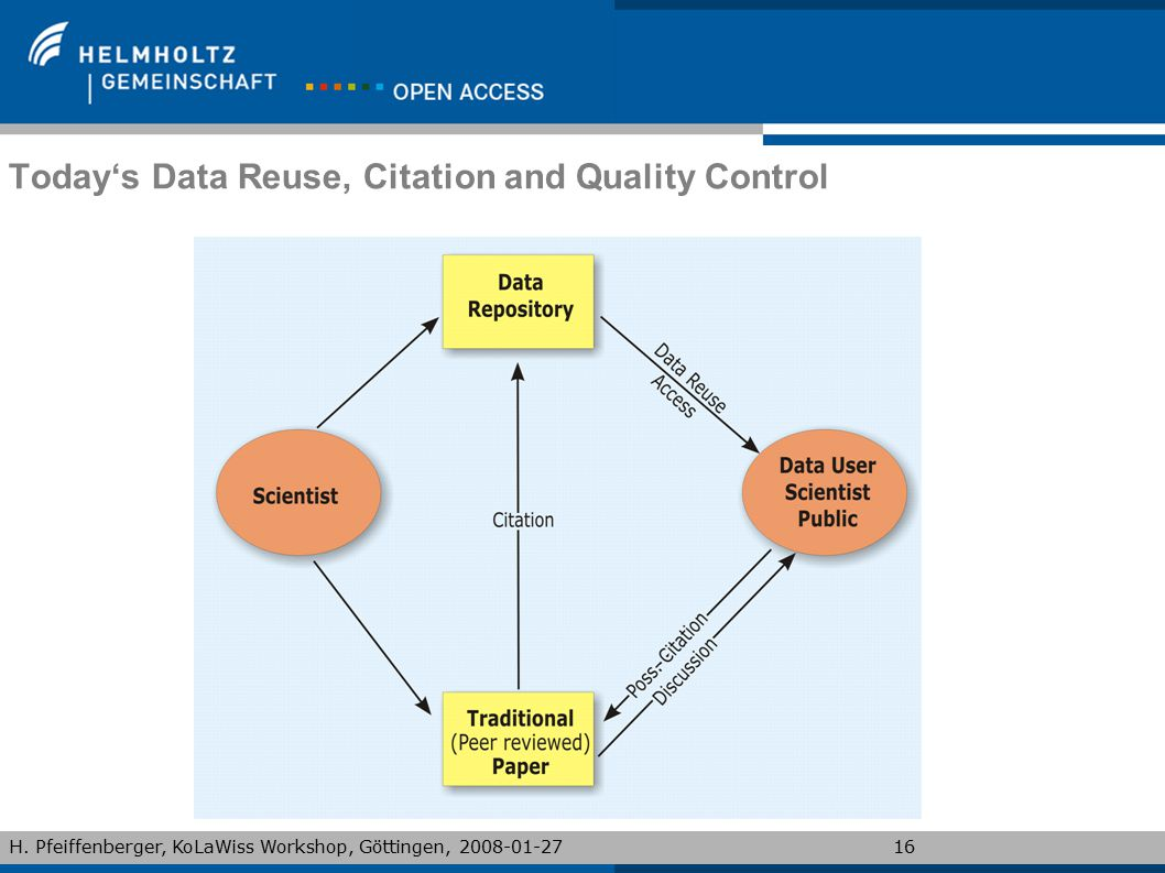 Today's Data Reuse, Citation and Quality Control