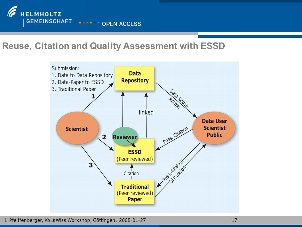Reuse, Citation and Quality Assessment with ESSD