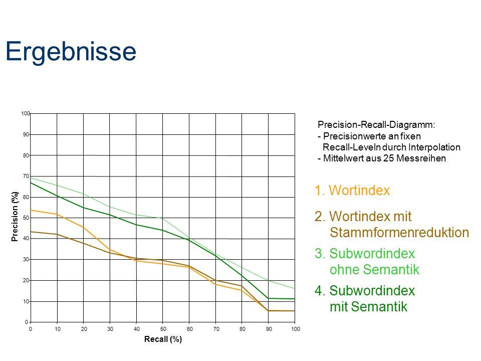 Ergebnisse 1. Wortindex 2. Wortindex mit Stammformenreduktion