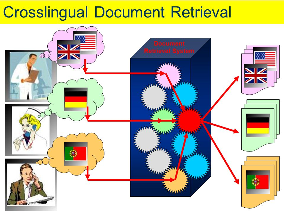 Crosslingual Document Retrieval
